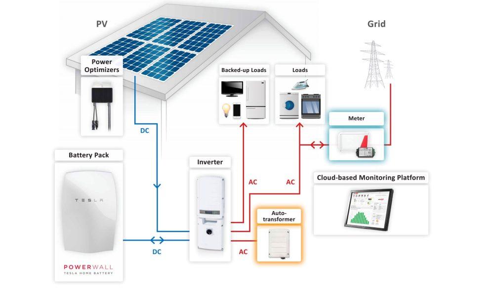 storedge-powerwall-solaredge-inverter