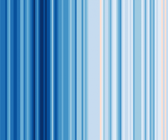 These Stripes Show Climate Trends for Every Country in the World